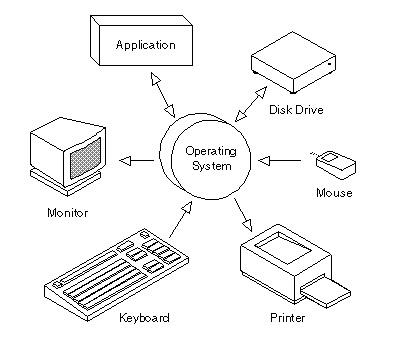 C�mo hacer un sistema operativo