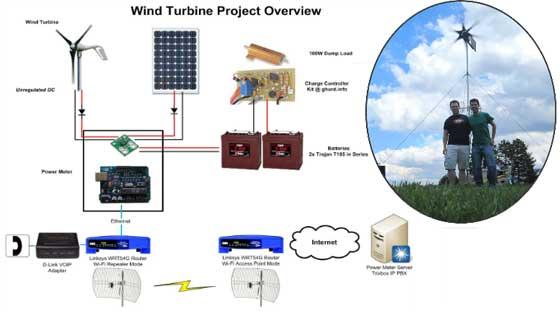 Hotspot Wifi alimentado con viento y energía solar