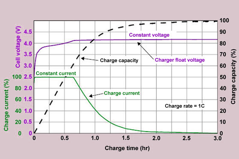 Resultado de imagen de curva de carga baterias lipo