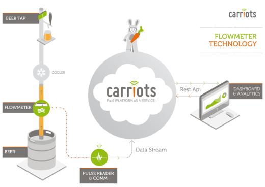 Business Intelligence para la Industria de cerveza con RPI y Arduino