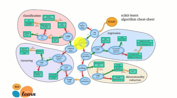 Introducción a Scikit-learn con Python para aprendizaje automático