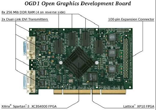 OGD1: La primera tarjeta gráfica 3D libre